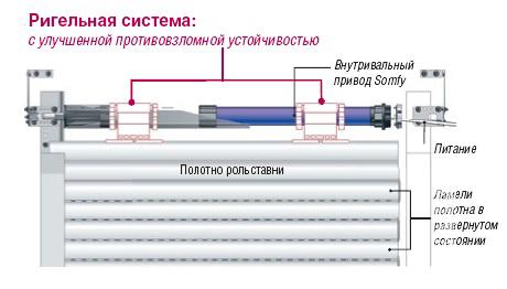 Двигатель в защитной ролете